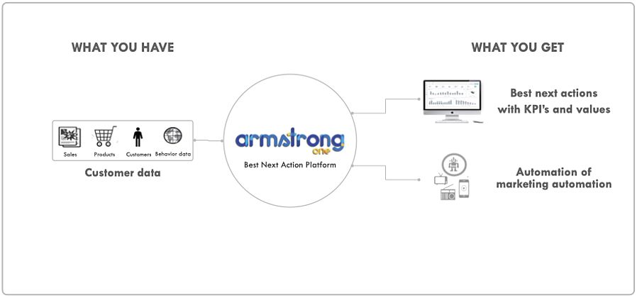Armstrong One is the best next action platform. Armed with your data it tells you what type of customer segments you have, what's the potential of those customer relationships how to, grow the value of them – and helps to make it happen on a customer by customer basis.