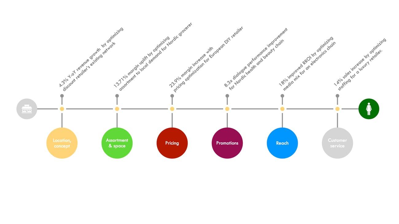 Optimizer retail operations to local demand - Houston Analytics